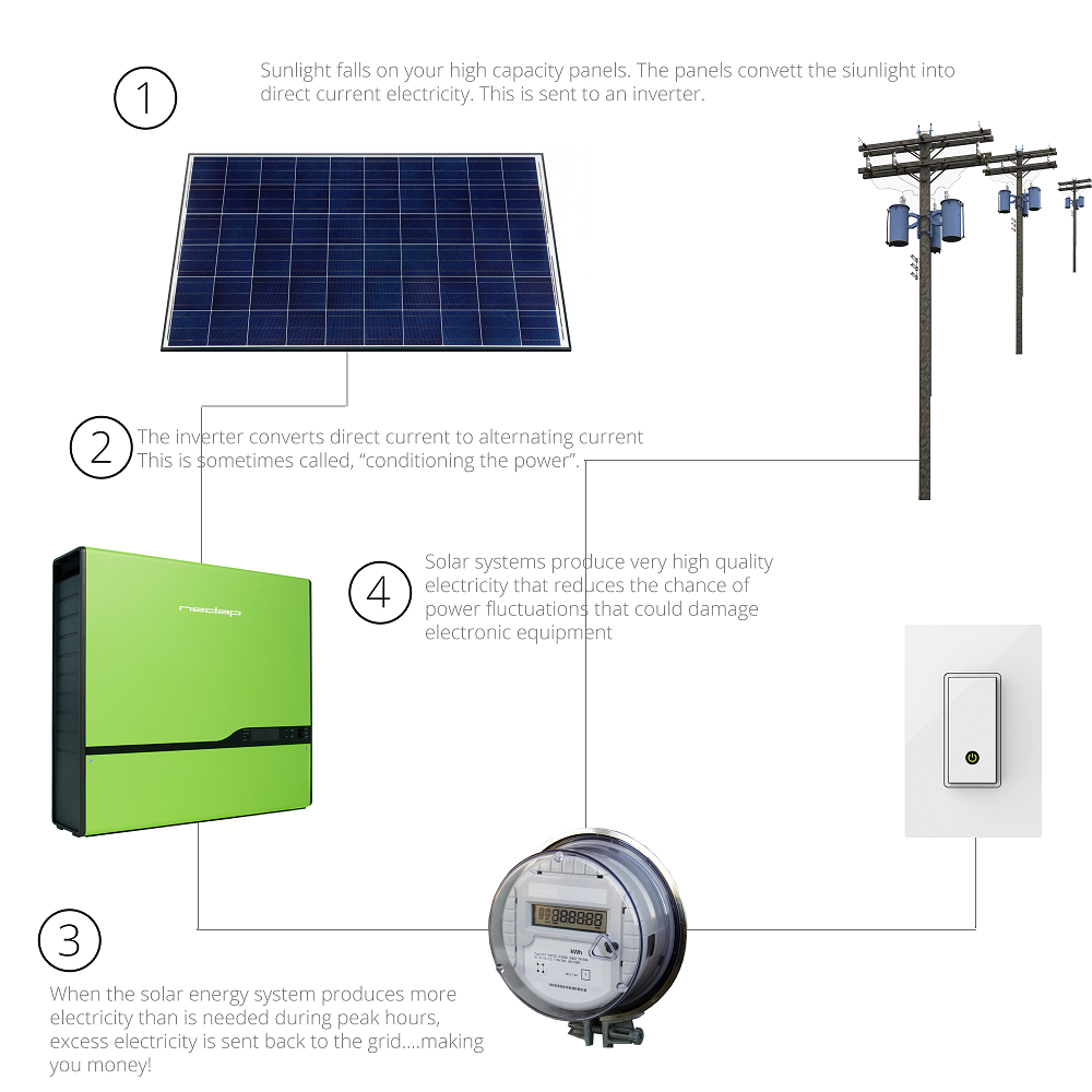 Image showing How Solar PV Works